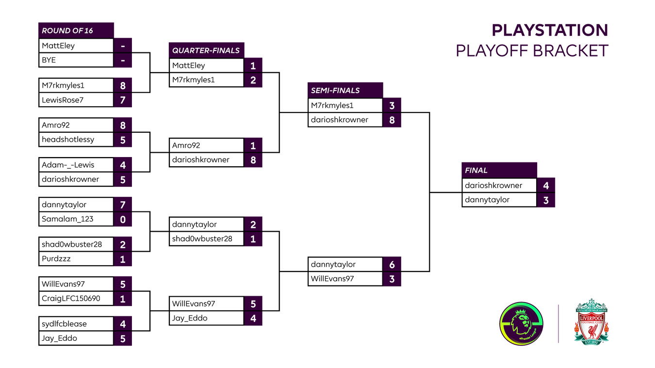 Final Liverpool Playstation Playoff result