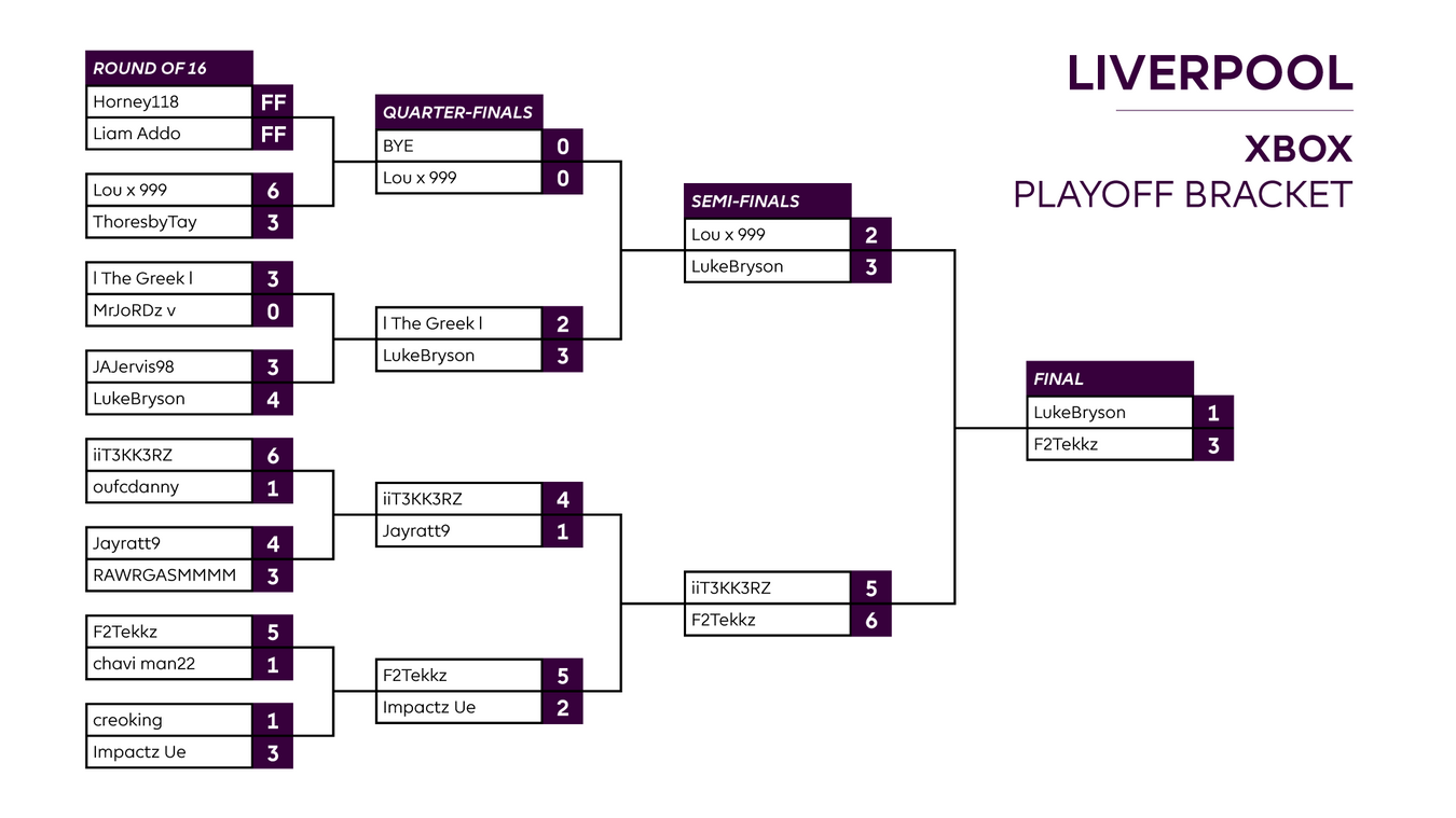 Final Liverpool XBOX Playoff result