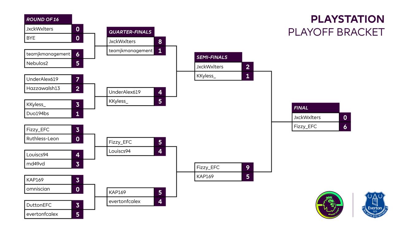 Final Everton Playstation Playoff result