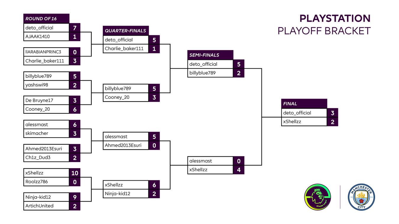 Final Man City Playstation Playoff result