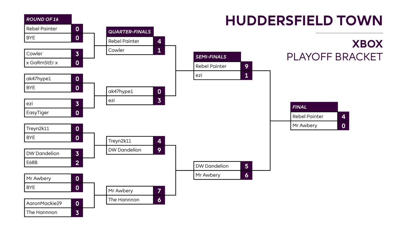 Final Huddersfield XBOX result