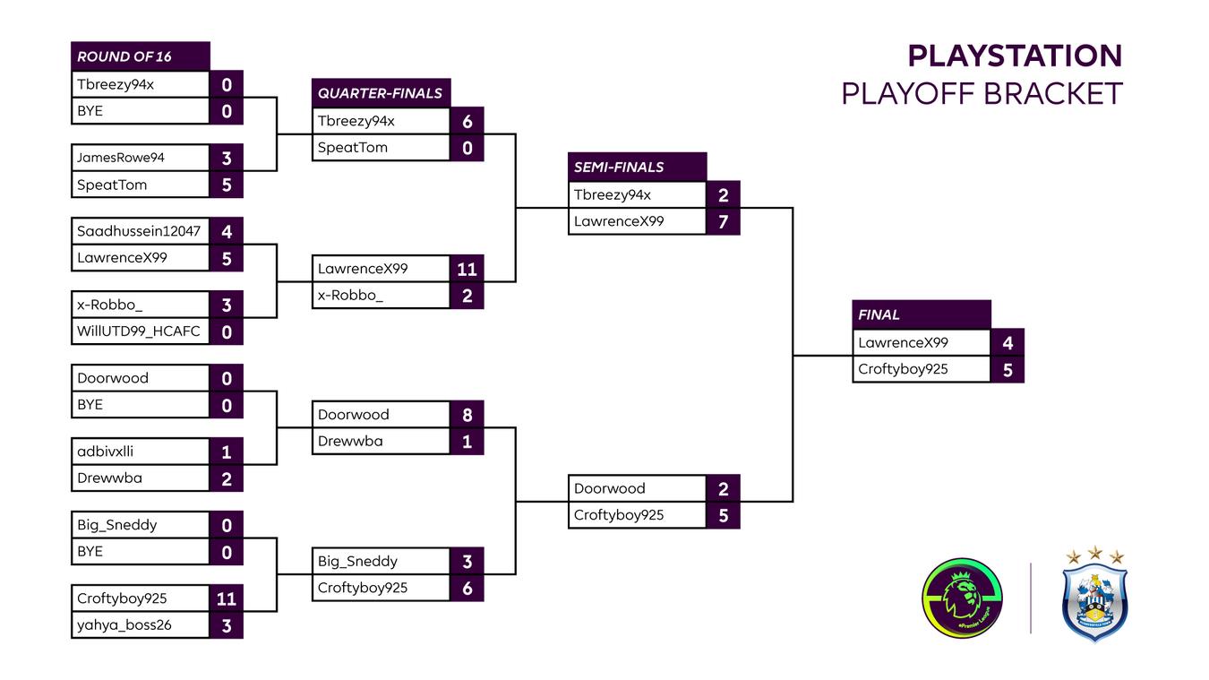 Final Huddersfield Playstation result
