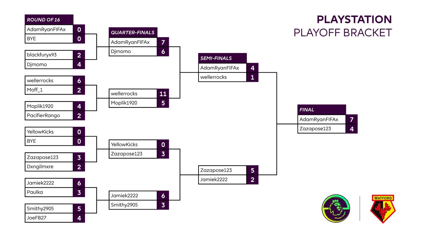 Final Watford Playstation result