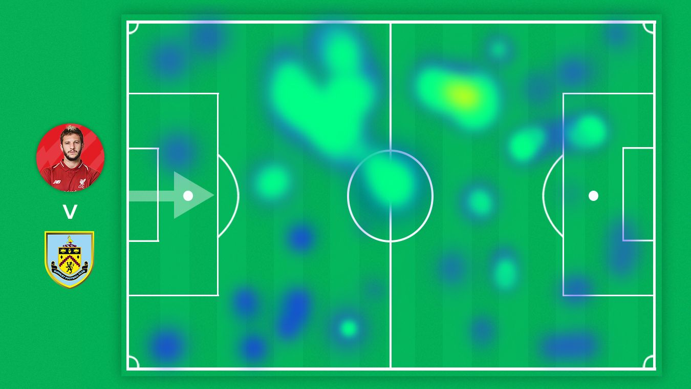 Adam Lallana heat map v Burnley