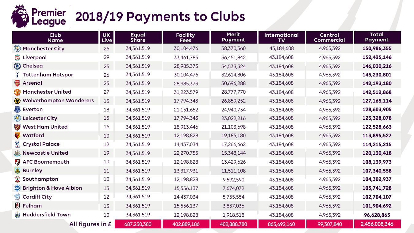 Premier League 2018/19 payments to clubs