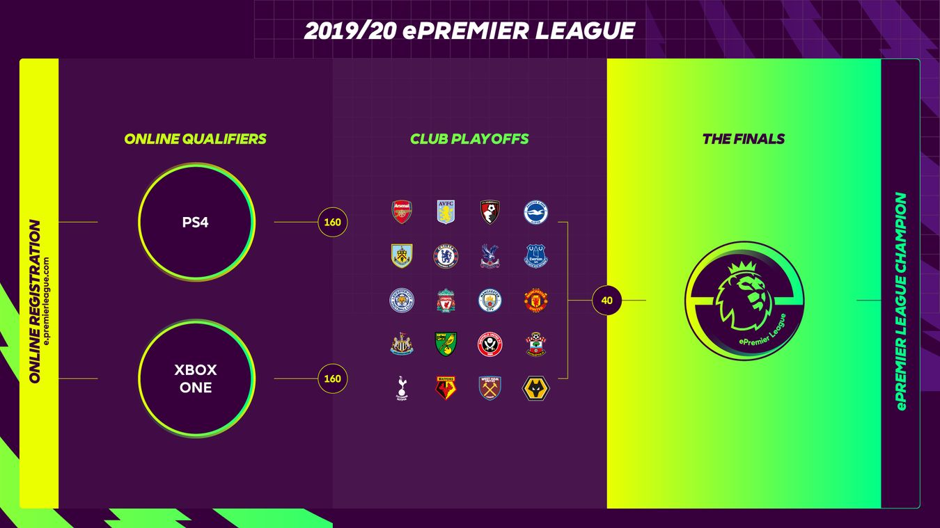 ePL 2019-20 tournament structure