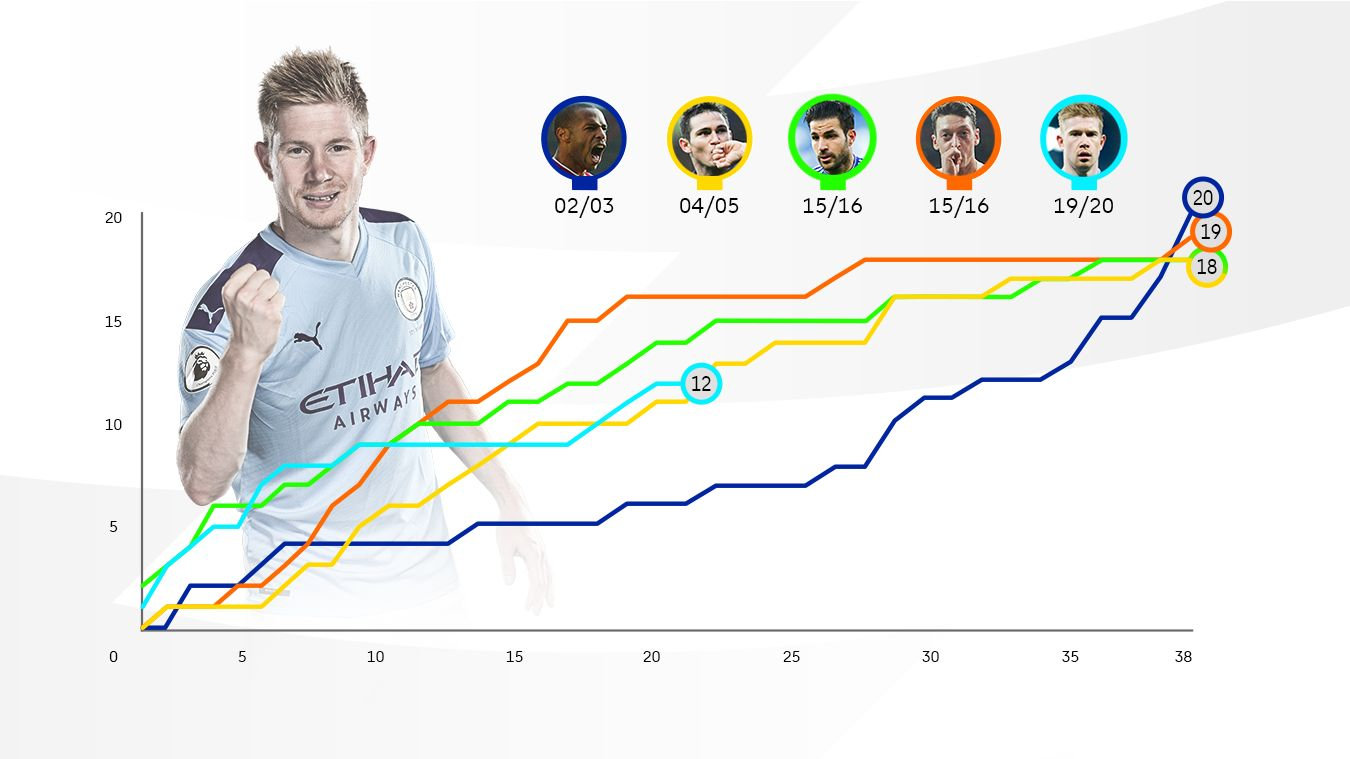 Assists records chart