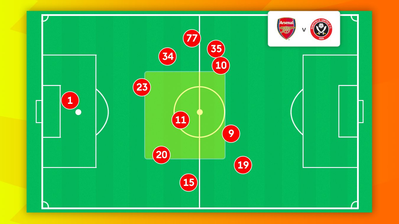 A graphic of Arsenal players' average position in the 1-1 draw with Sheff Utd