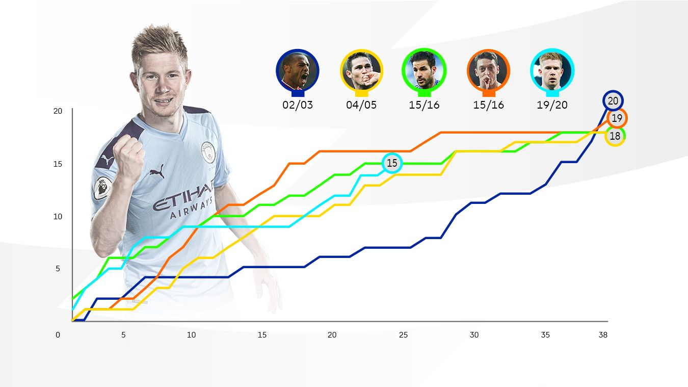 De Bruyne assists line chart after Sheff Utd