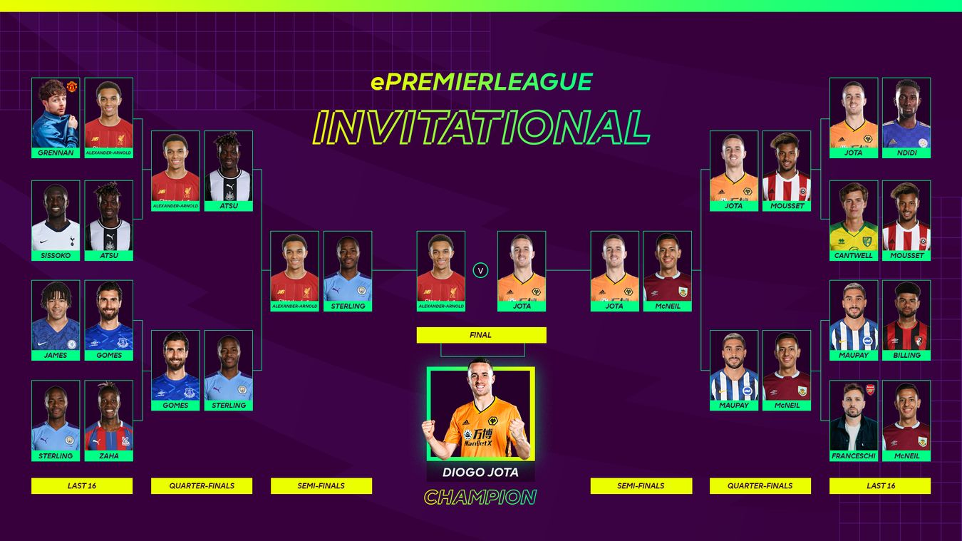 ePL Invitational: Route to the title