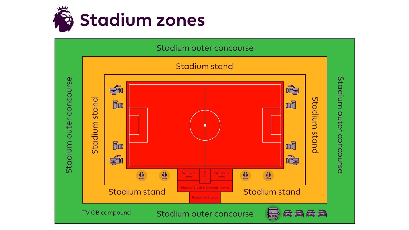 BCD Stadium Layout