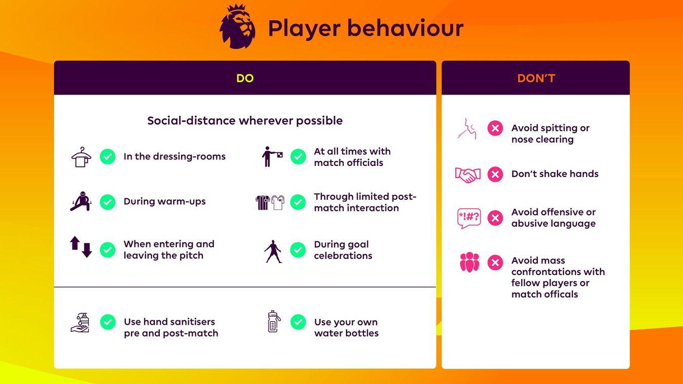 Player Participant Behaviour