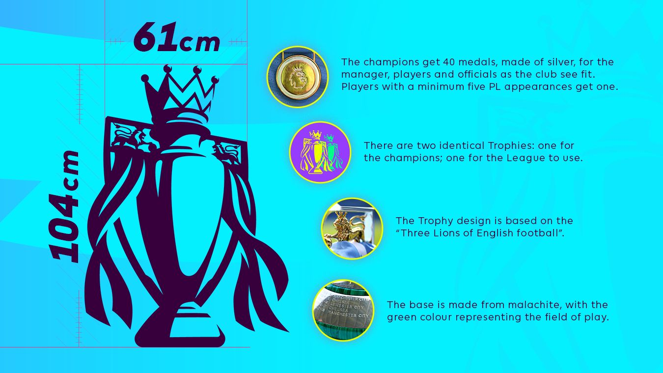 Facts on the PL Trophy