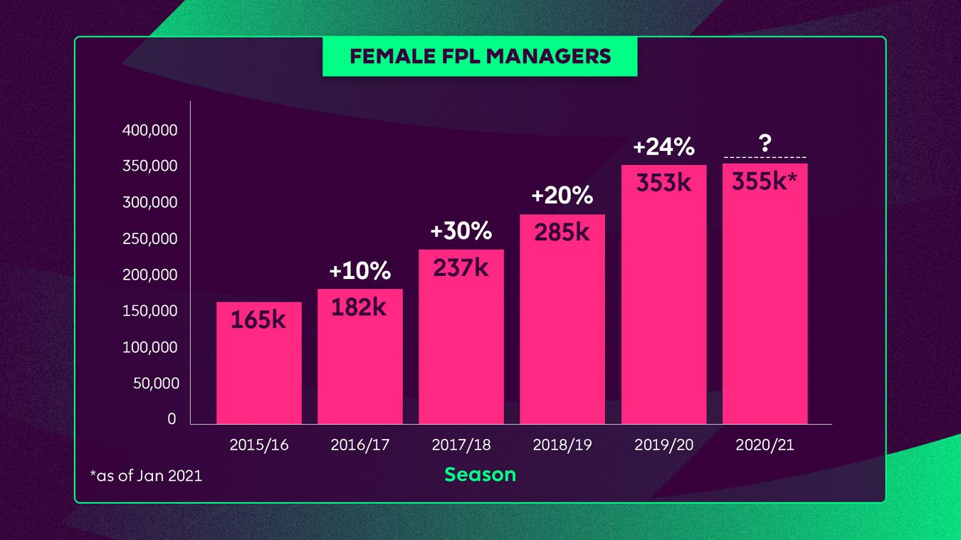 Growth of female FPL players from 2015/16 to this season