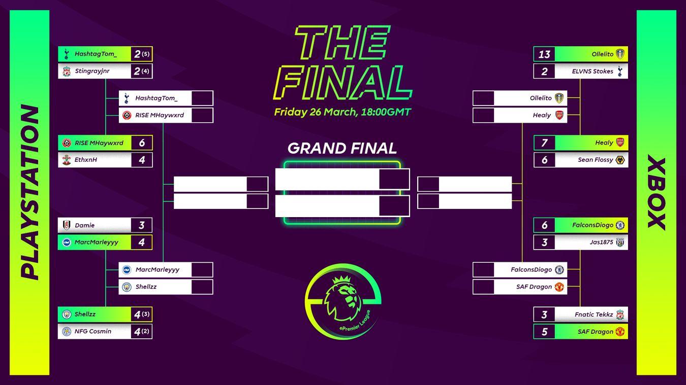 2021 ePremier League Finals brackets