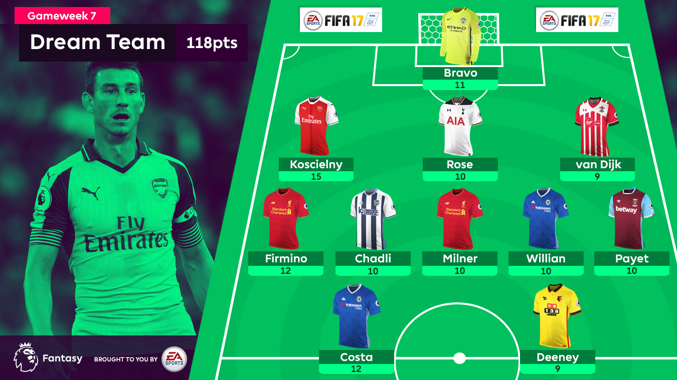 Gameweek 7 FPL Dream Team