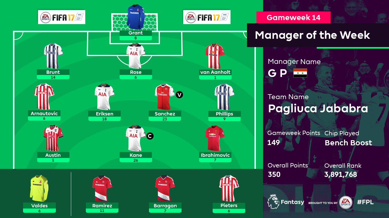 FPL Gameweek 14 Manager of the Week