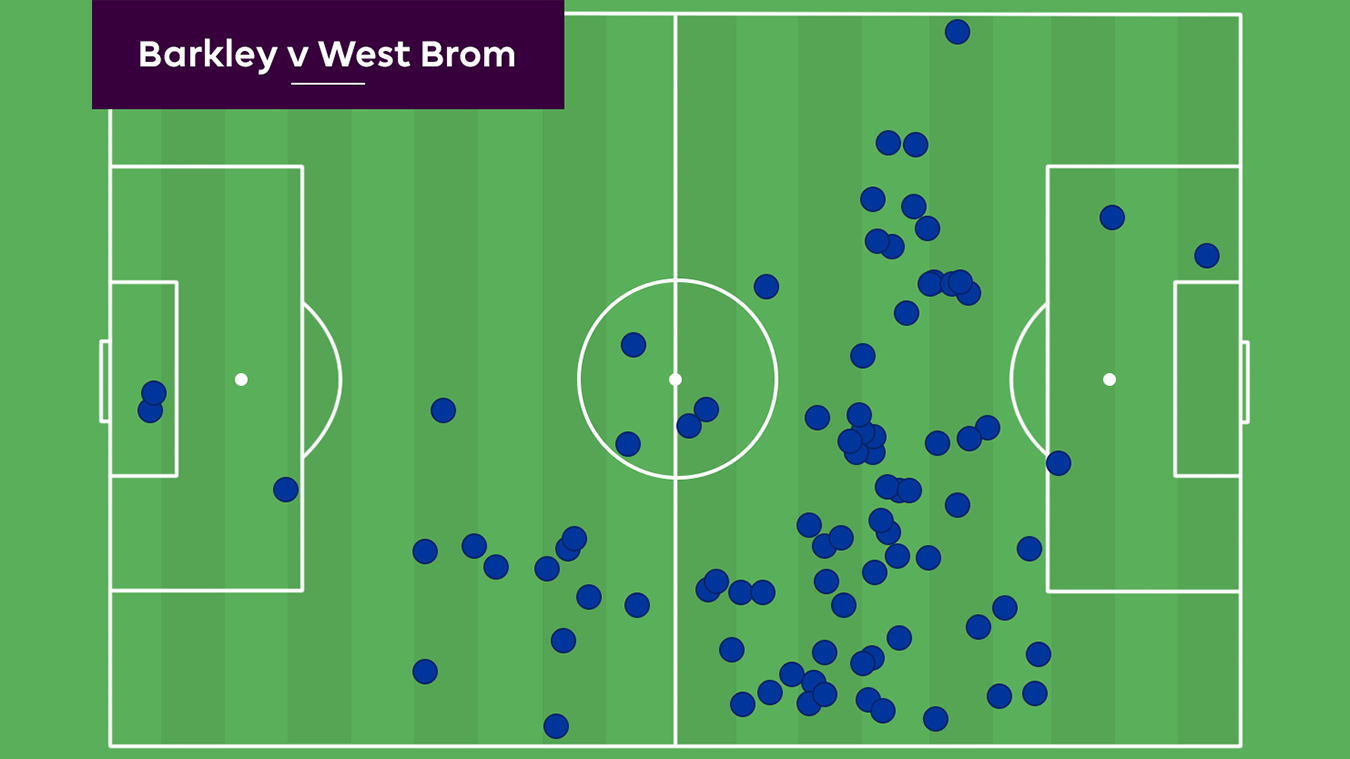 Ross Barkley's touch map against West Brom