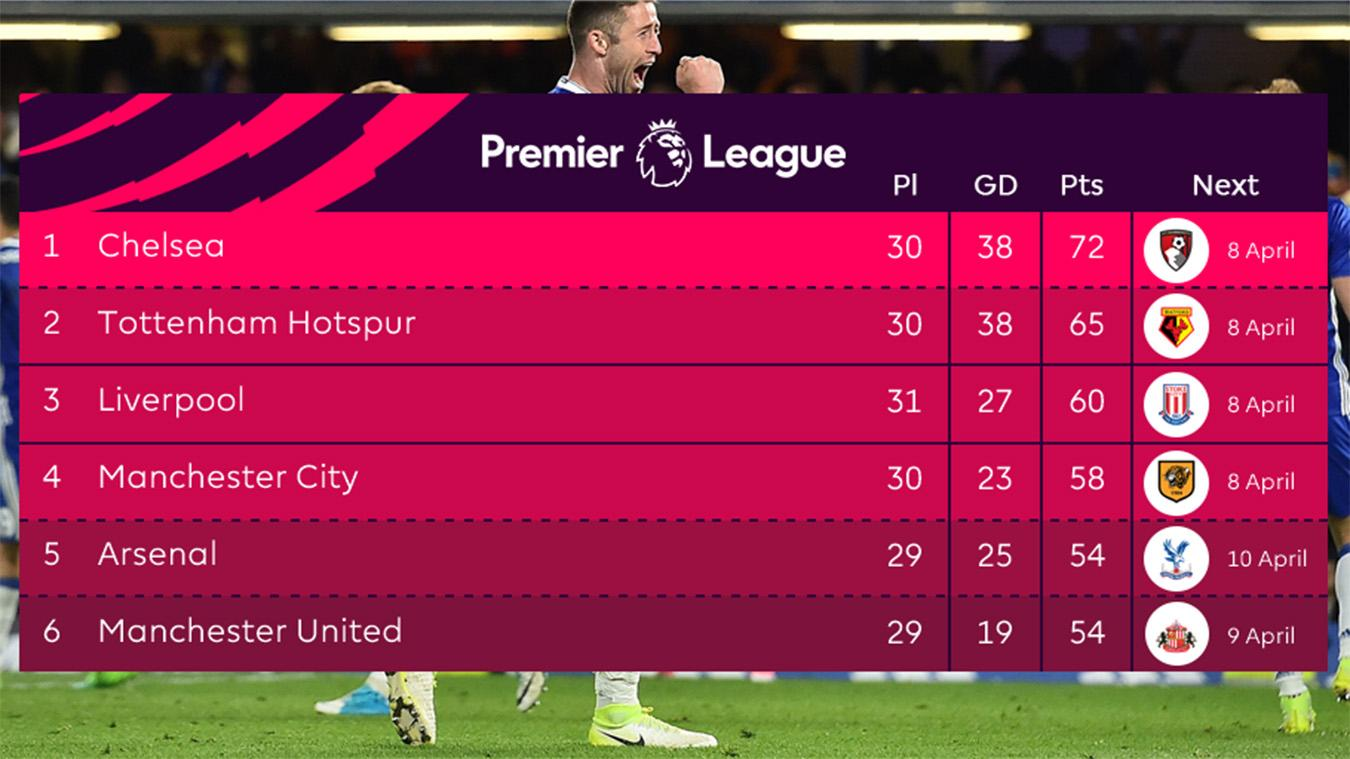 Premier League Live Scores Stats Blog Matchweek 18 2020 21
