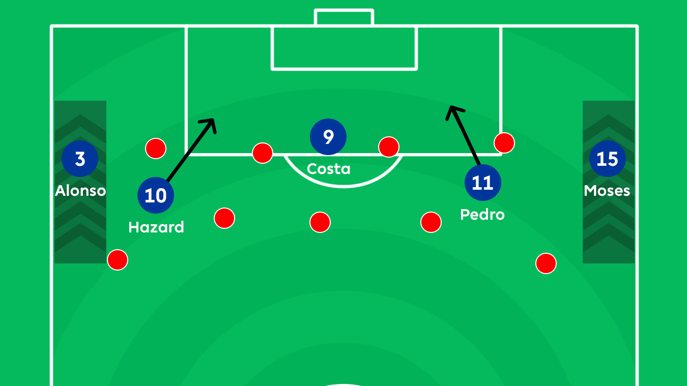 Graphic showing how Chelsea's wing-backs create space