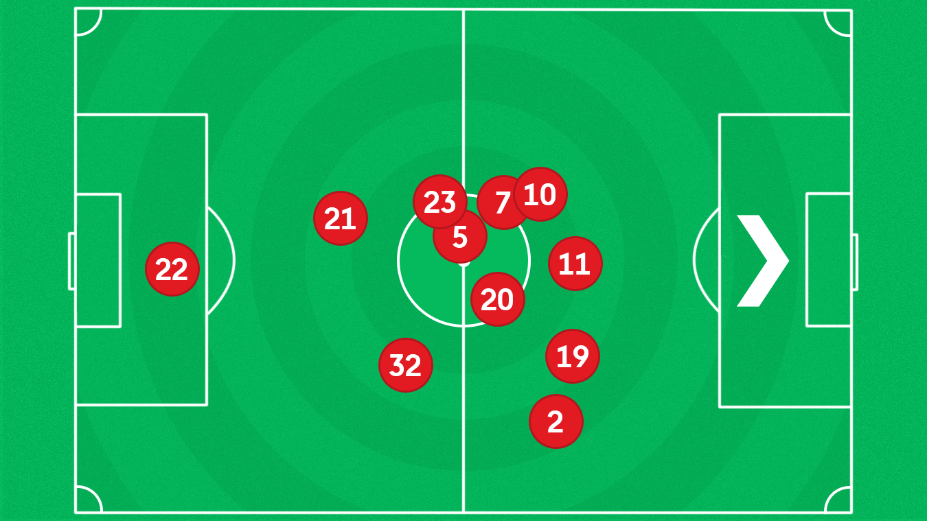 A graphic of the average position of Liverpool players in the 3-1 loss at Leicester City