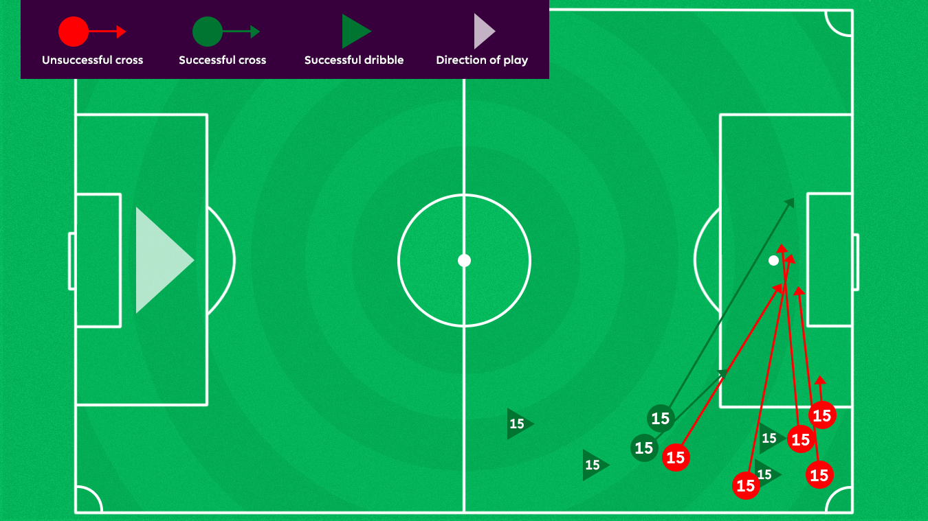 A graphic of Alex Oxlade-Chamberlain's crosses and dribbles against Middlesbrough