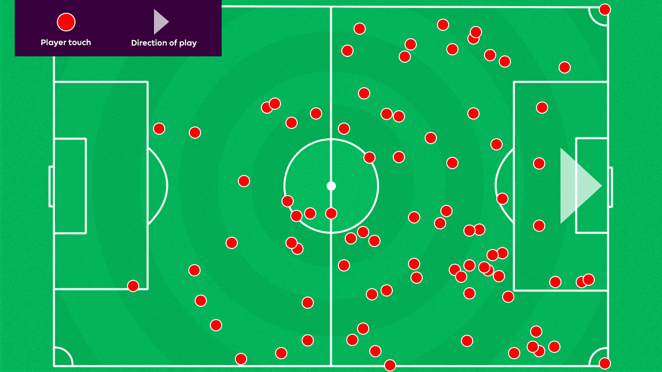 A graphic of Christian Eriksen's touch-map against AFC Bournemouth