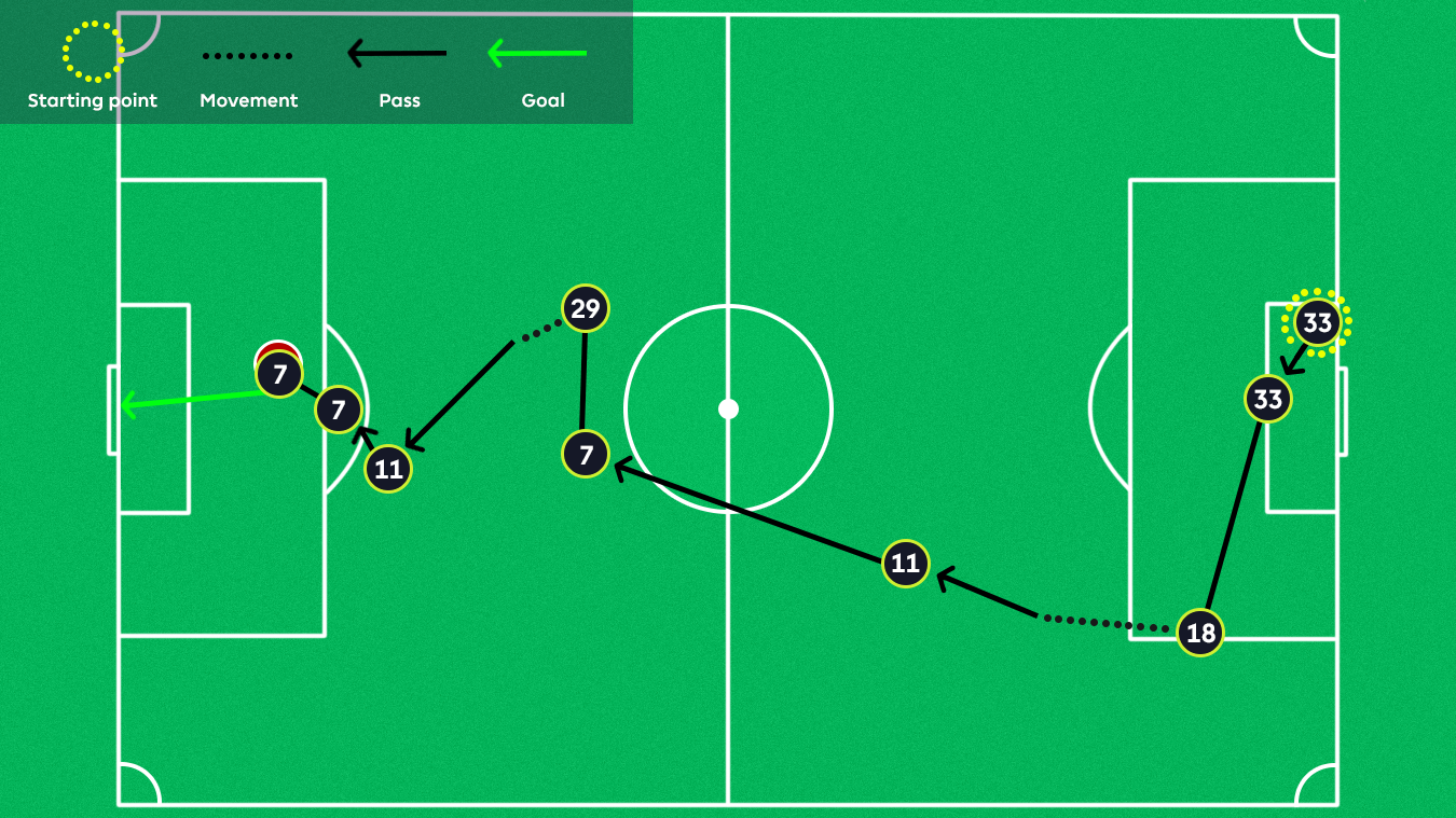 Graphic of Alexis Sanchez's goal against Southampton