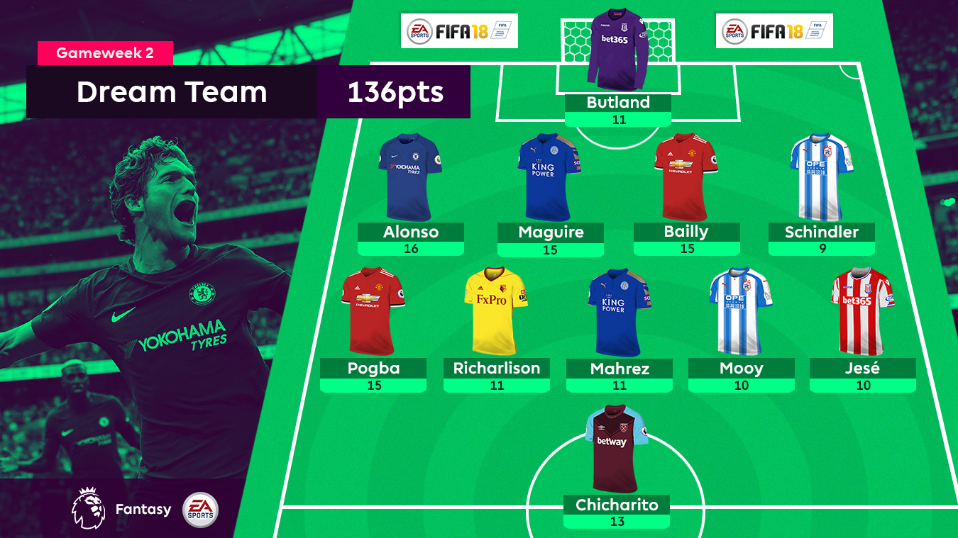 Gameweek 2's Dream Team