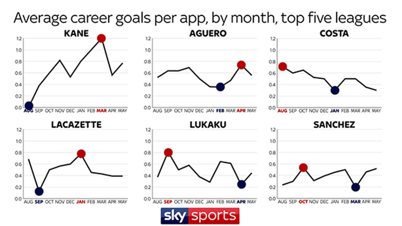 A graphic of the goals-per-month averages of Kane, Aguero, Costa, Lacazette and Lukaku