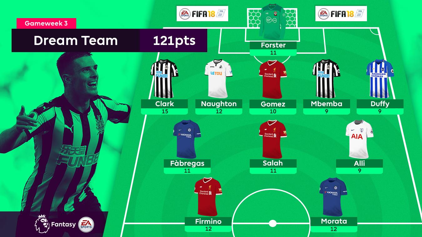 A graphic of the FPL Gameweek 3 Dream Team: Forster; Clark, Naughton, Gomez, Mbemba, Duffy; Fabregas, Salah, Alli; Firmino, Morata