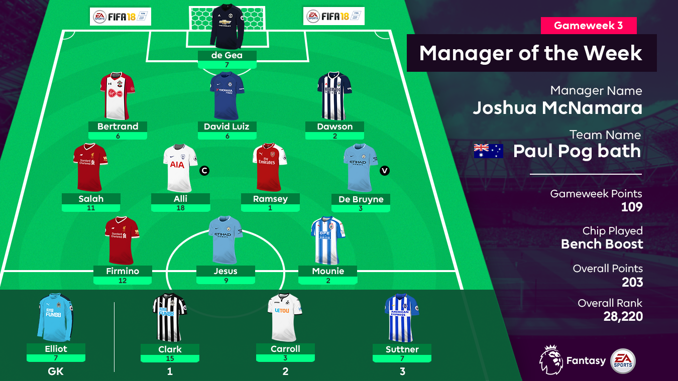 A graphic of the FPL Gameweek 3 Manager of the Week's squad: De Gea; Bertrand, Luiz, Dawson; Salah, Alli, Ramsey, De Bruyne; Firmino, Jesus, Mounie; Elliot, Clark, Carroll, Suttner