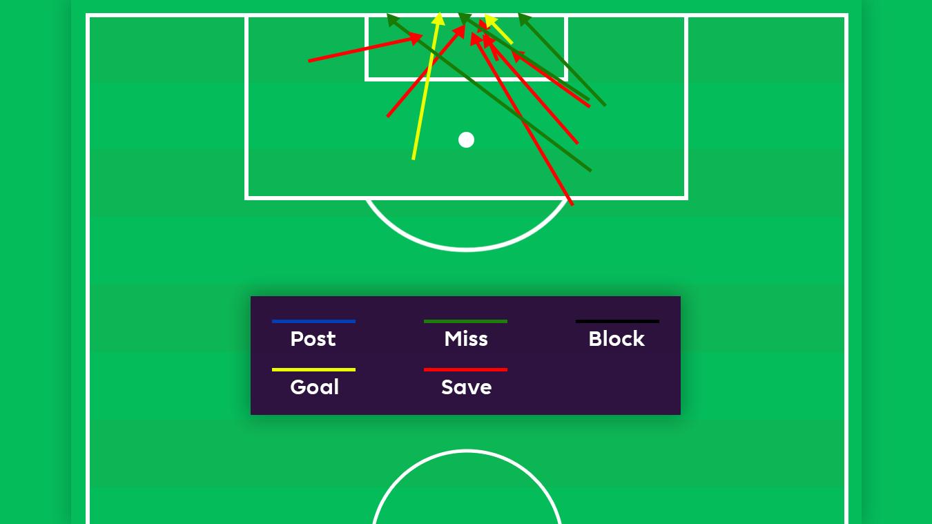 Salah's shots so far graphic, Talking Tactics