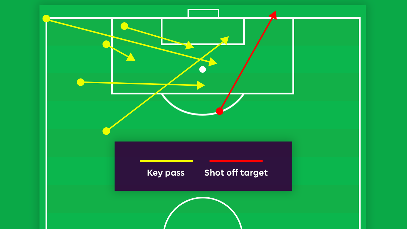 A graphic of Ben Davies' key passes and shots off target v Burnley