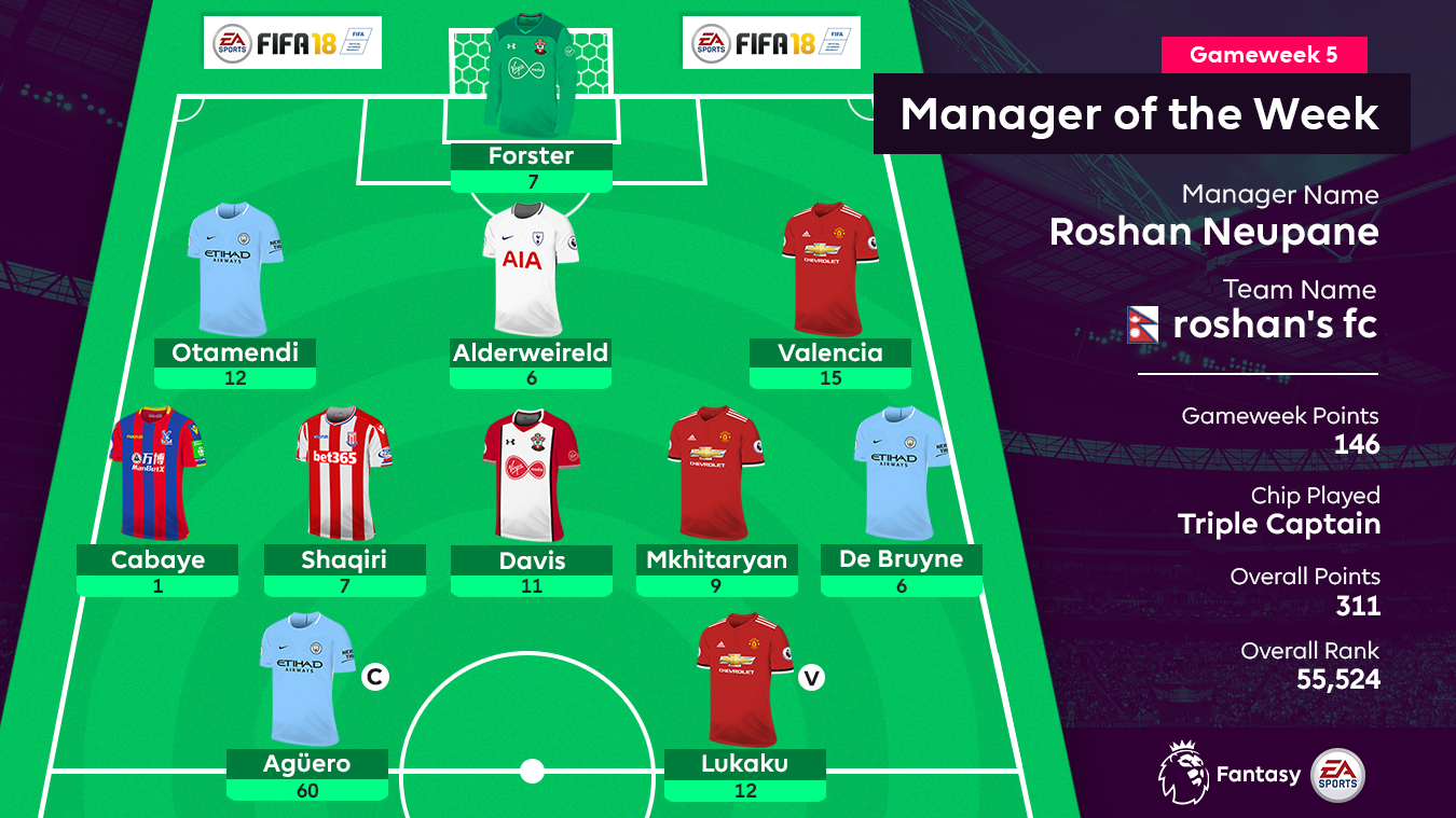 A graphic of the FPL Gameweek 5 Manager of the Week's team: Forster; Otamendi, Alderweireld, Valencia; Cabaye, Shaqiri, Davis, Mkhitaryan, De Bruyne; Aguero, Lukaku