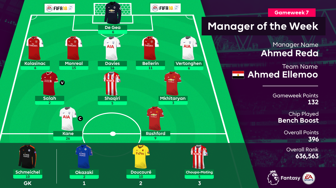 FPL manager of the Week, GW7
