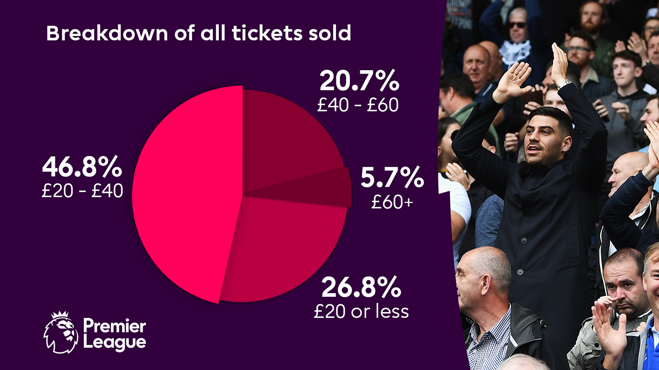 Ticketing analysis 2017/18, price breakdown