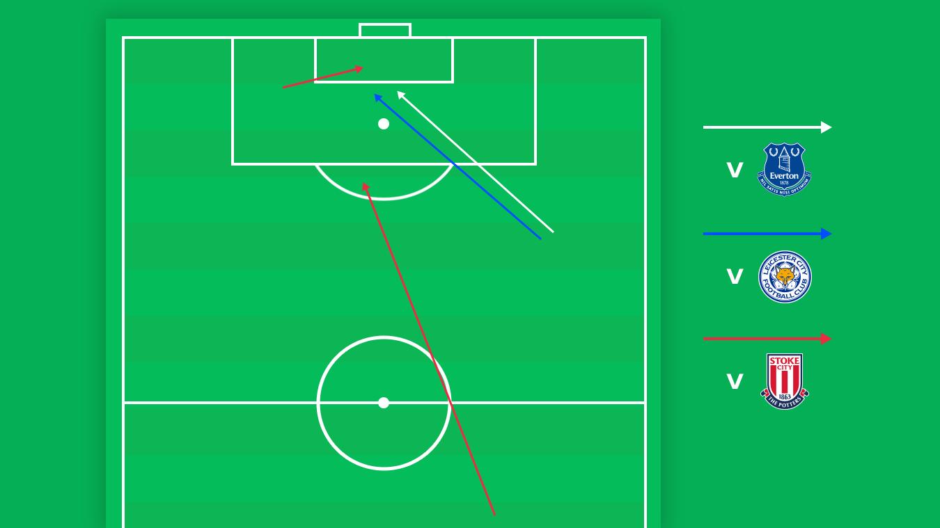 Azpilicueta assists for Morata