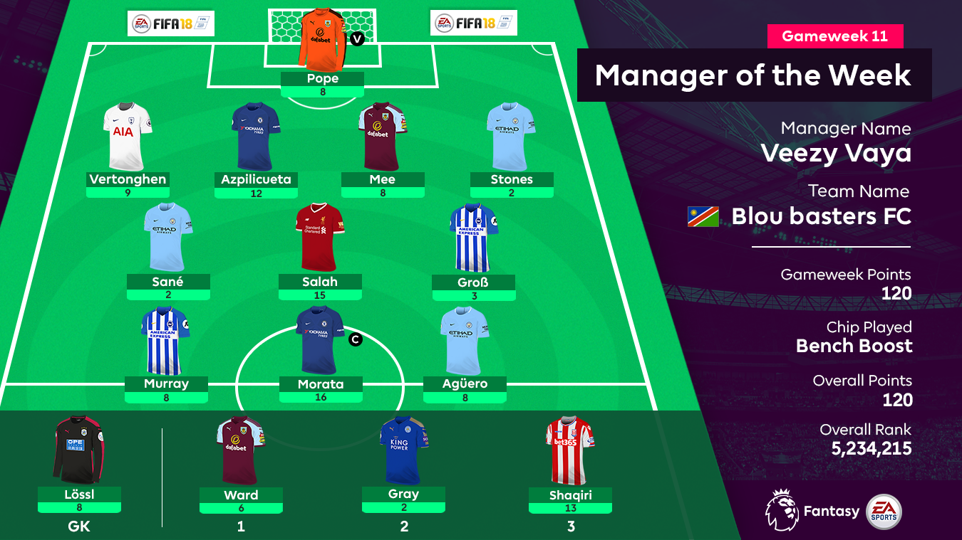 Manager of the Week, Gameweek 11