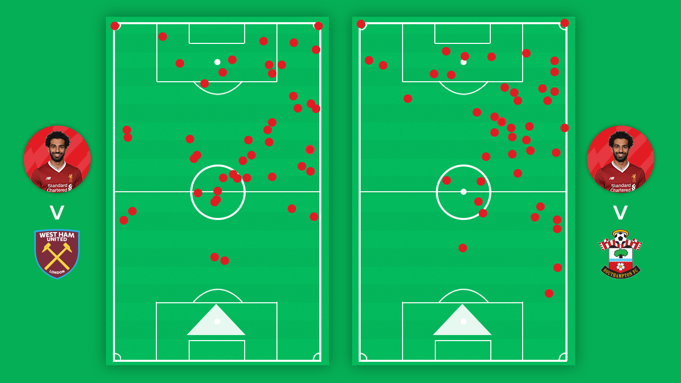 A touch map of Mohamed Salah v West Ham and Southampton