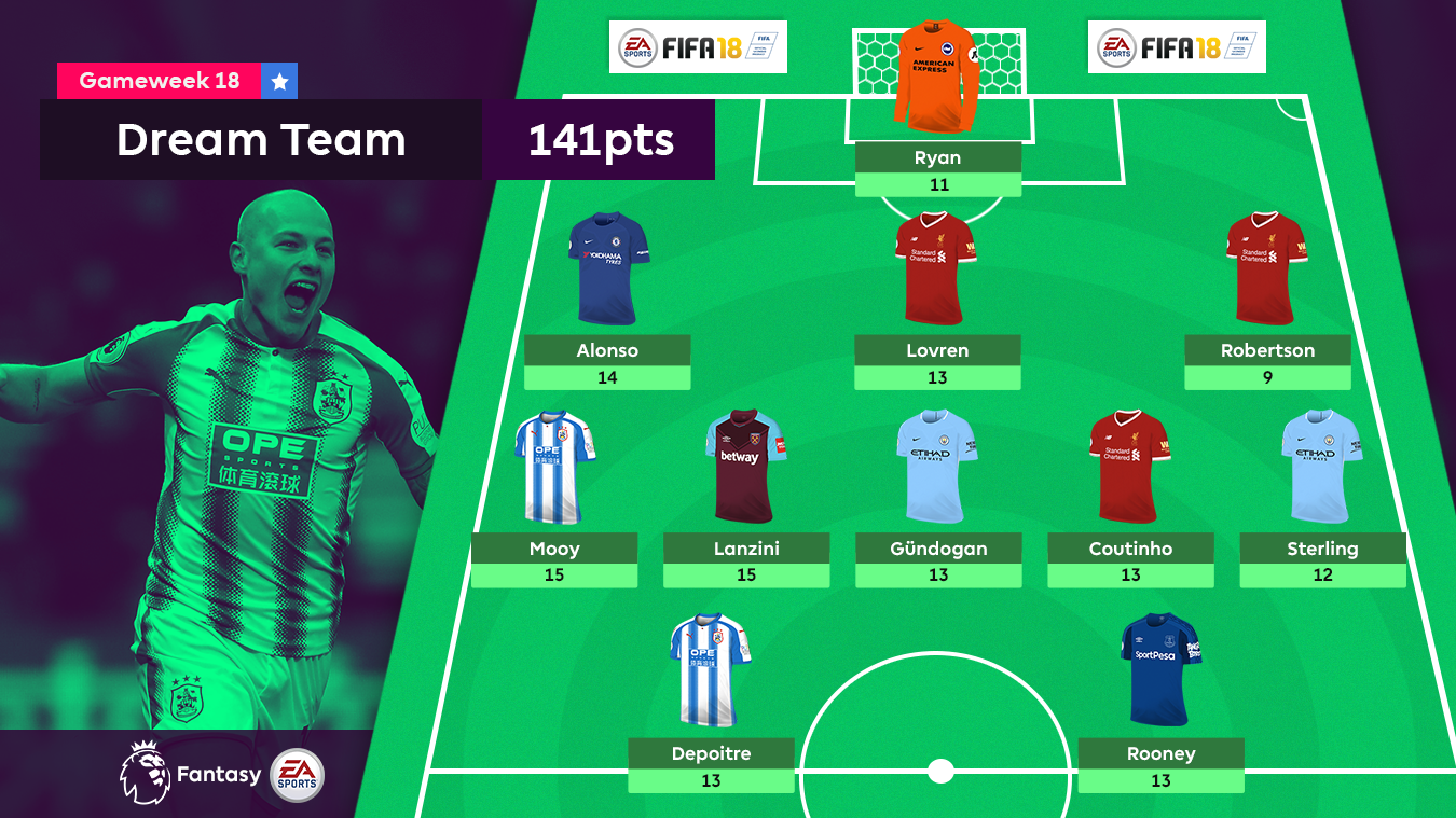A graphic of the FPL Gameweek 18 Dream Team