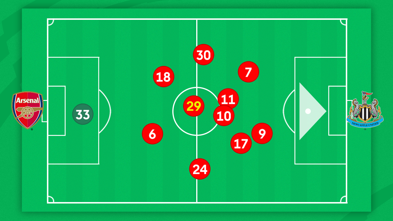 Arsenal's average position map v Newcastle