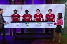FPL Show Ep 21: State of Play - Liverpool