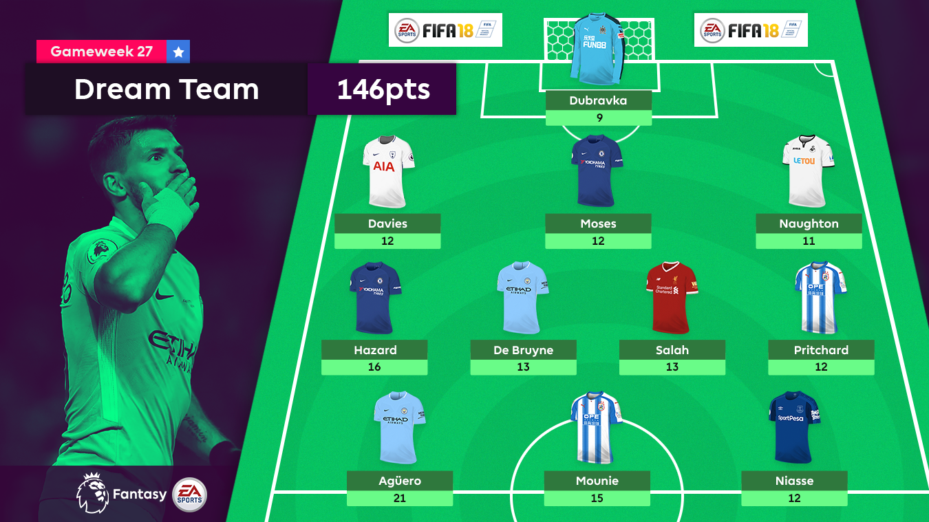 A graphic of the FPL Gameweek 27 Dream Team