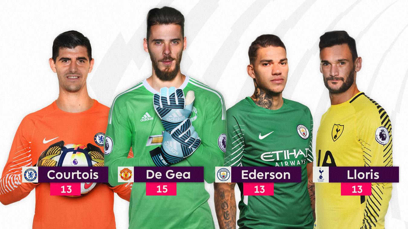 Chelsea's Thibaut Courtois, Man Utd's David De Gea, Man City's Ederson and Hugo Lloris of Spurs (L-R)