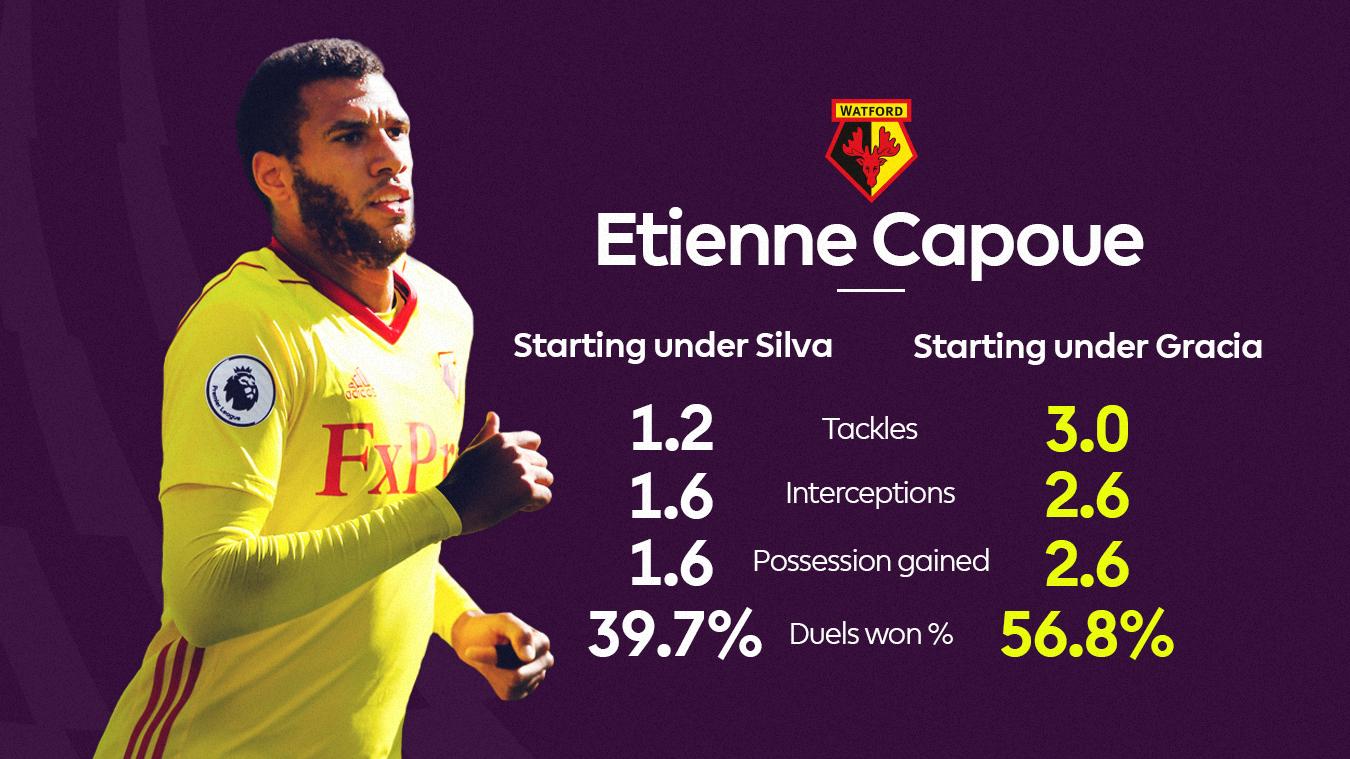 Etienne Capoue's improvement under Gracia