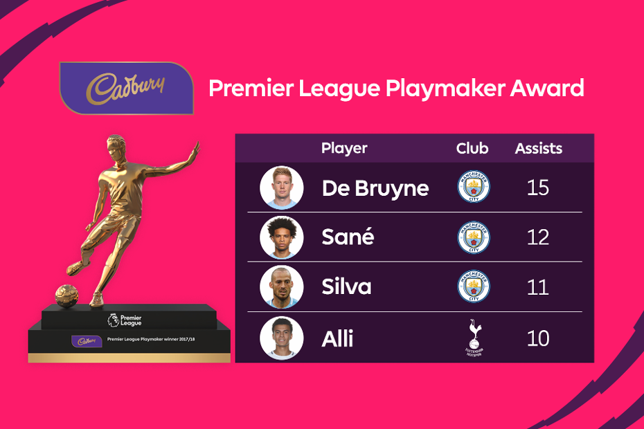 Premier League Playmaker award