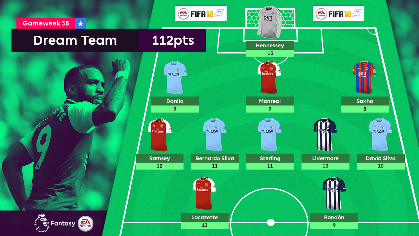 A graphic of the FPL Dream Team for Gameweek 35