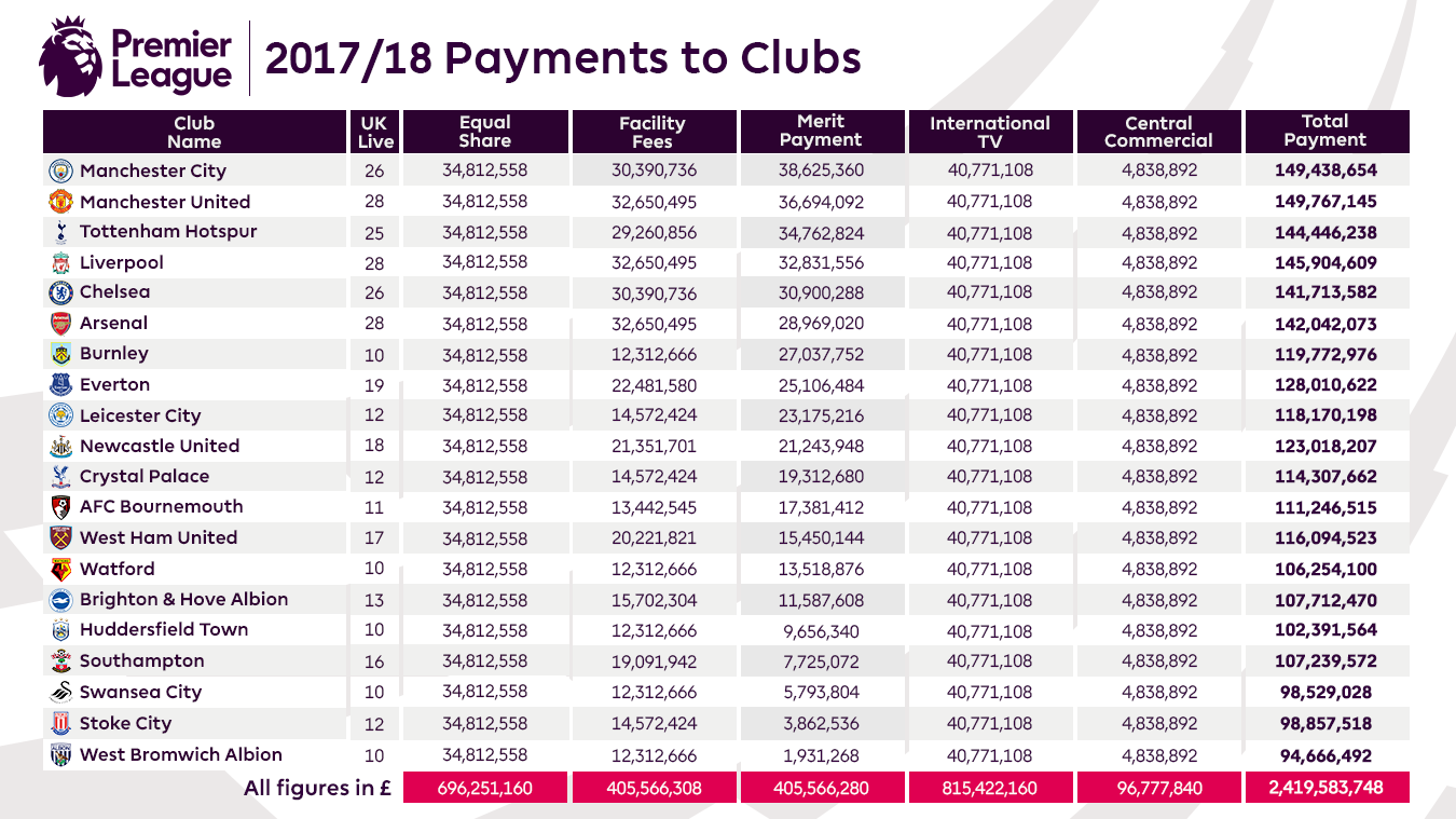 2017/18 PL Payments to Clubs