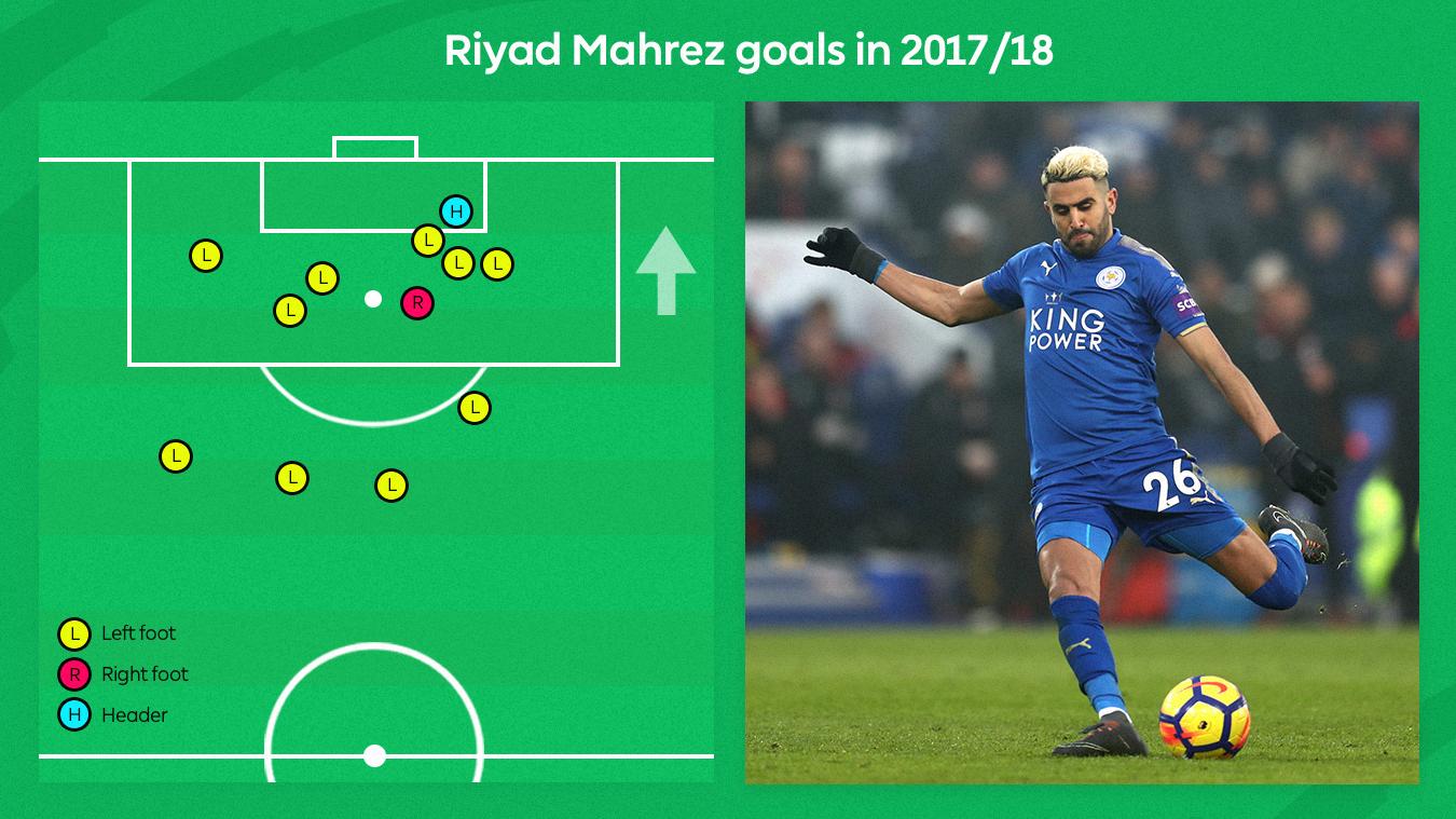 Riyad Mahrez graphic showing how PL goals were scored in 2017/